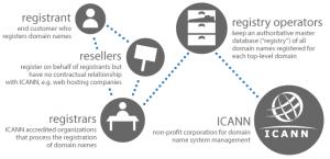 domain-register